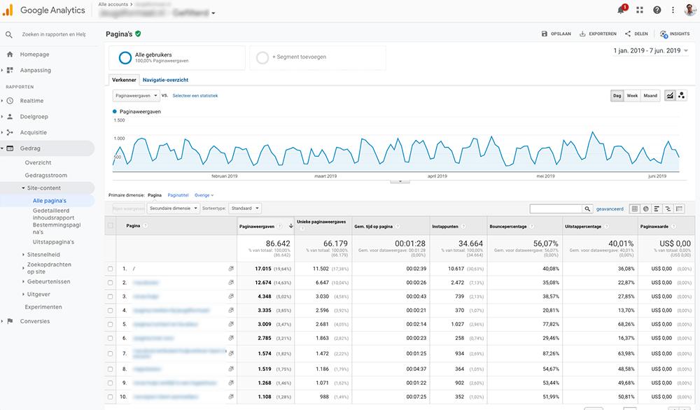 Best bezochte pagina in google analytics